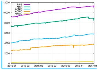 Статистика IPv6 по RIRs...