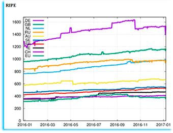 Статистика IPv6 по RIPE...